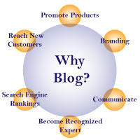 This is a group for people interested in learning more about why and how to blog and how blogging can help them earn extra income from home.